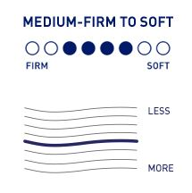 Comfort Level - Medium Soft to Firm